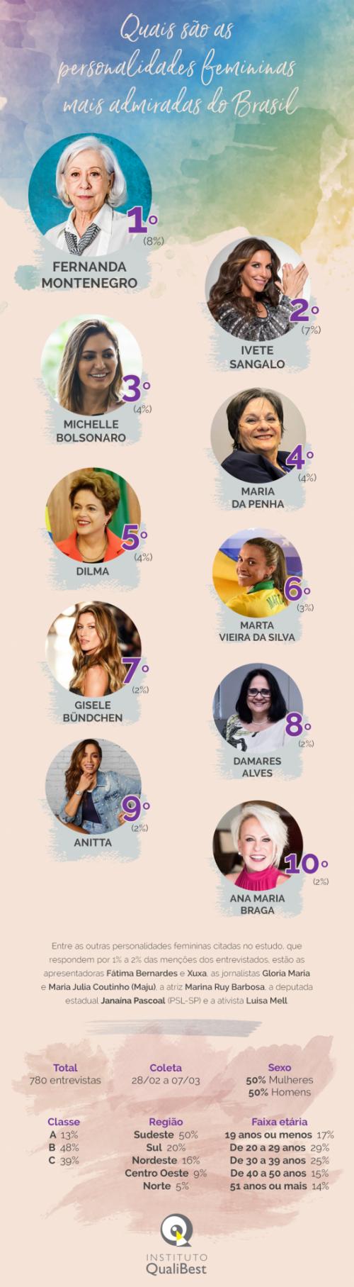 Top 10 mulheres mais admiradas/Brasil - Foto: reprodução Instituto QualiBest