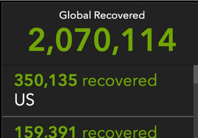 Número de recuperados no mundo - Foto: Inst.Johns Hopkins