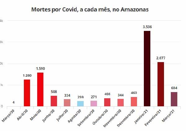 Gráfico aponta queda muito positiva nas mortes por covid-19 no estado. - Fonte: Fundação de Vigilância em Saúde (FVS-AM)
