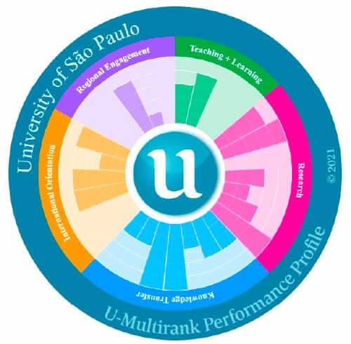Gráfico mostra as avaliações feitas para o ranking - Foto: U-Multirank
